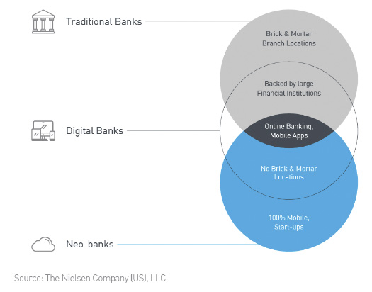 Neobanks vs. Digital Banks