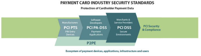payment card industry standards