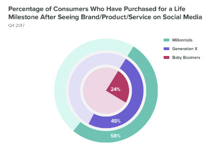 consumers graphics